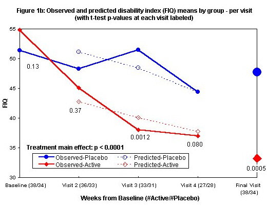 Figure 1b: Observed and predicted disability index