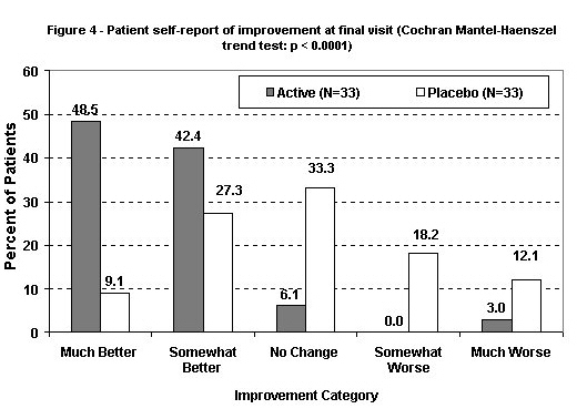 Figure 4: Patient self-report